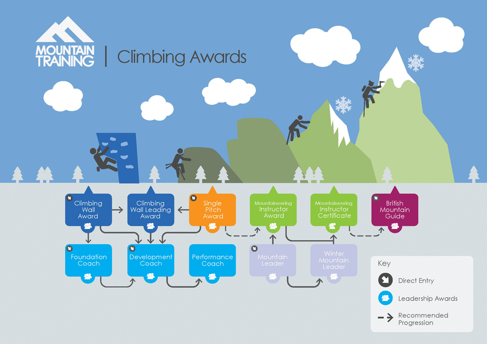 Climbing Infographic Large