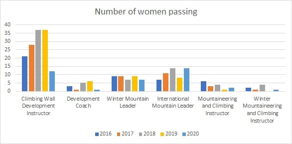 Number of women passing higher level qualifications