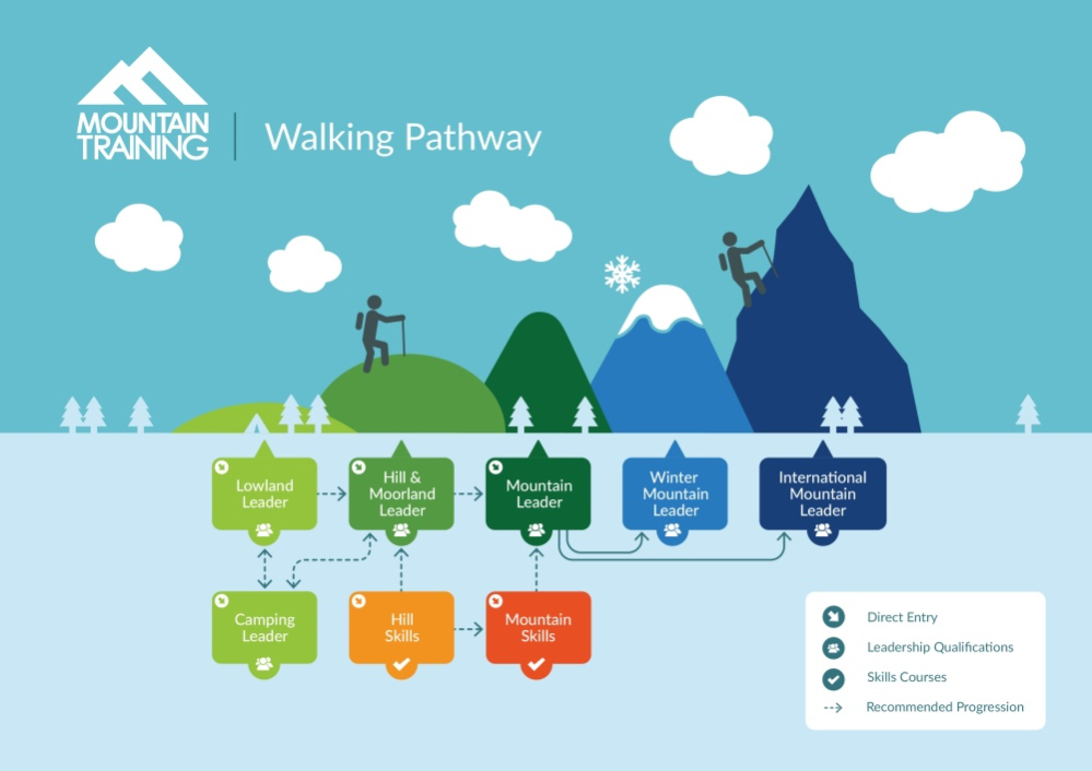 Walking schemes infographic