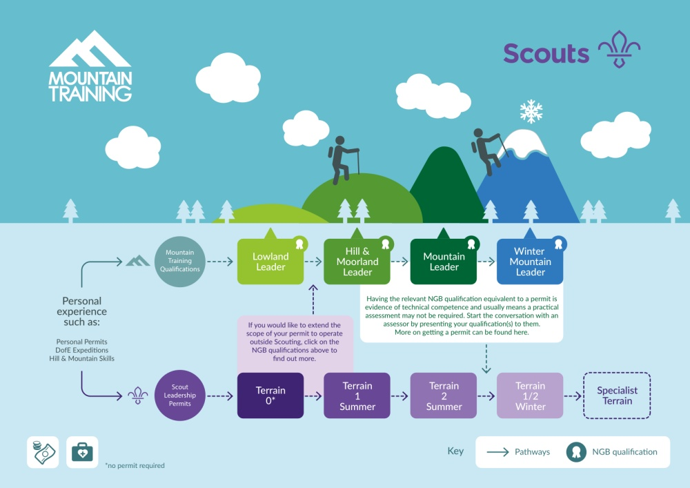 Mountain Training and Scouts infographic