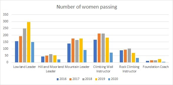 Number of women passing direct entry qualifications