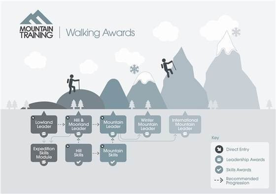 Mountain Training Walking Awards