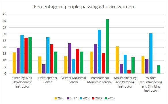 Percentage passing who are women higher qualifications