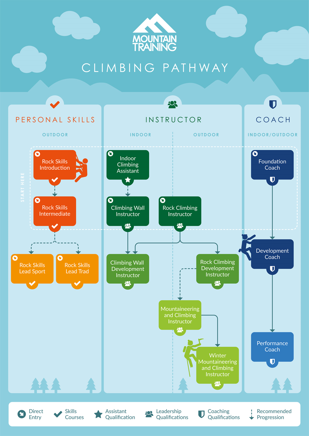 Climbing Pathway Infographic