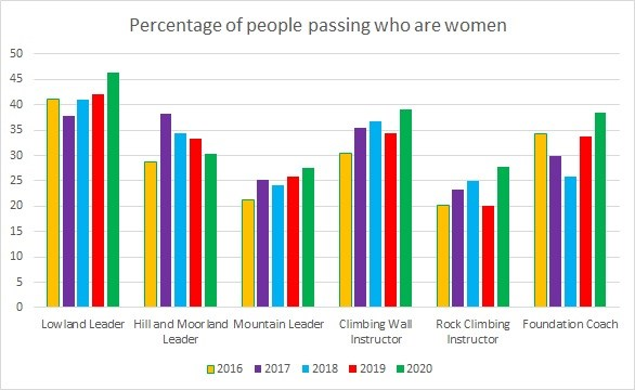 Percentage passing who are women direct entry
