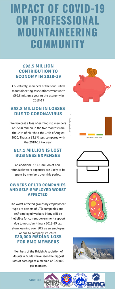 Impact of COVID 19 - infographic